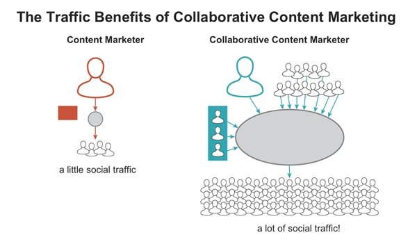 traffic benefits of collaboration