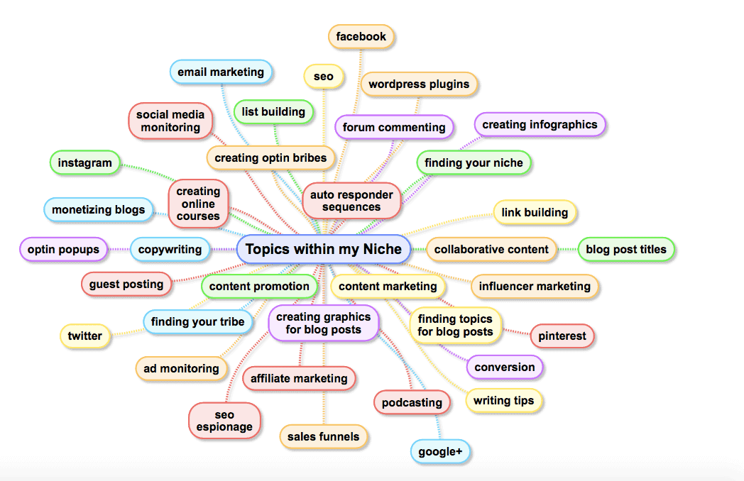 mind map of niche topic ideas