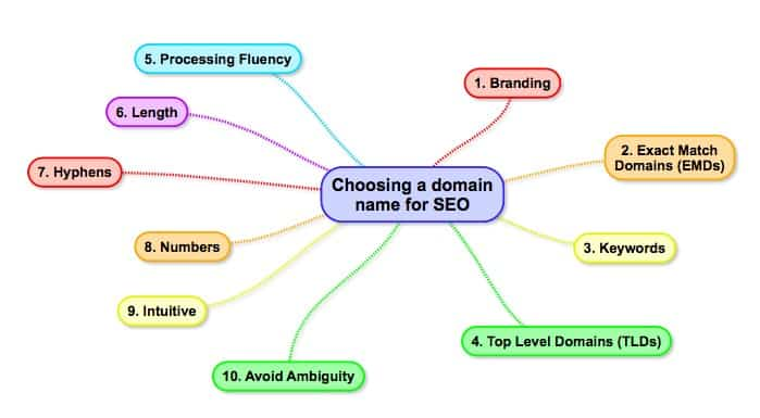 Choosing a domain name for SEO