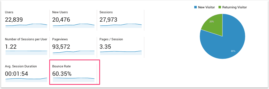WordPress Analytics vs Google Analytics