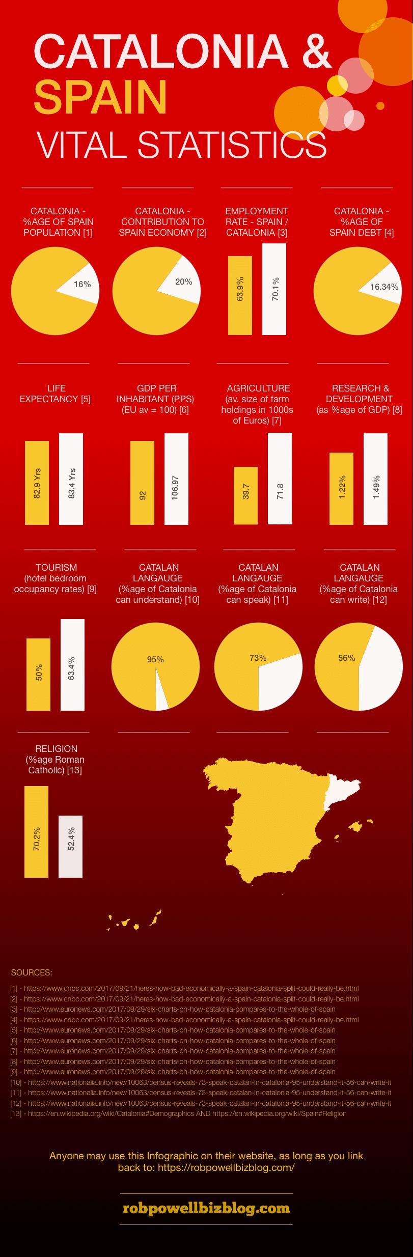 catalan statistics