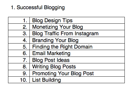 successful blogging - seed words
