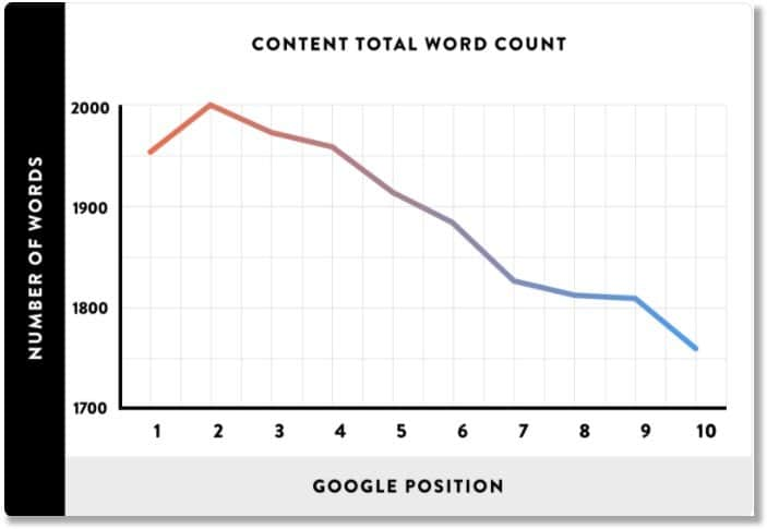 increase your word count