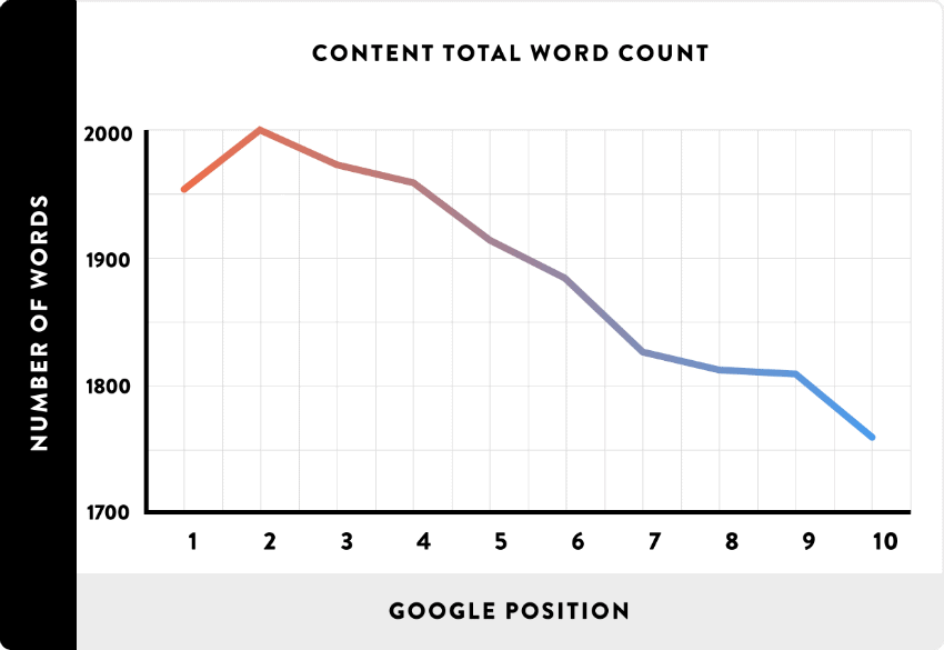 word count as a ranking factor