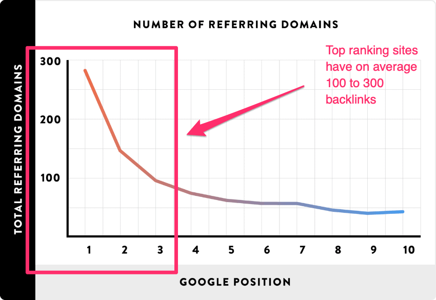 referring domains as a ranking factor