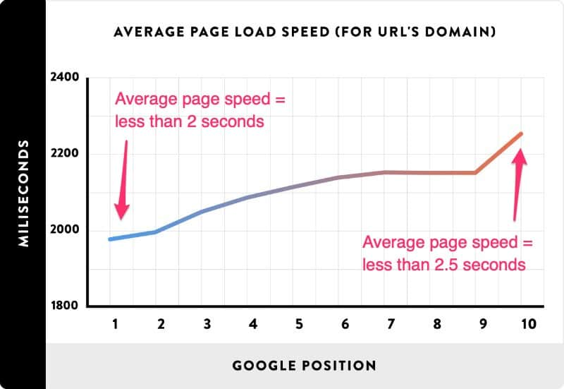 page speed as a ranking factor