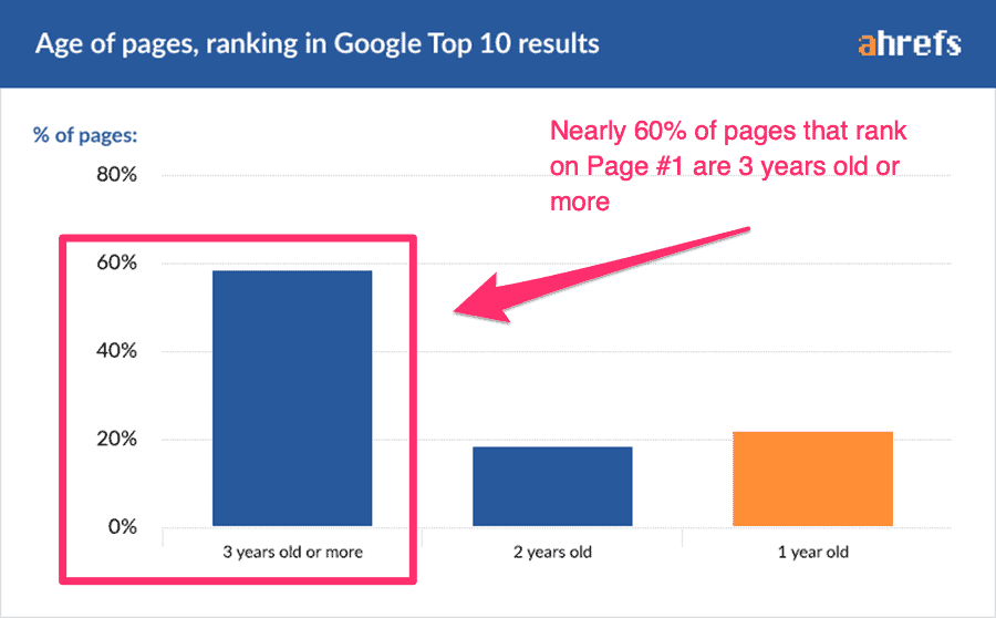 nearly 60% of pages that rank on Page One of Google are 3 years old or more