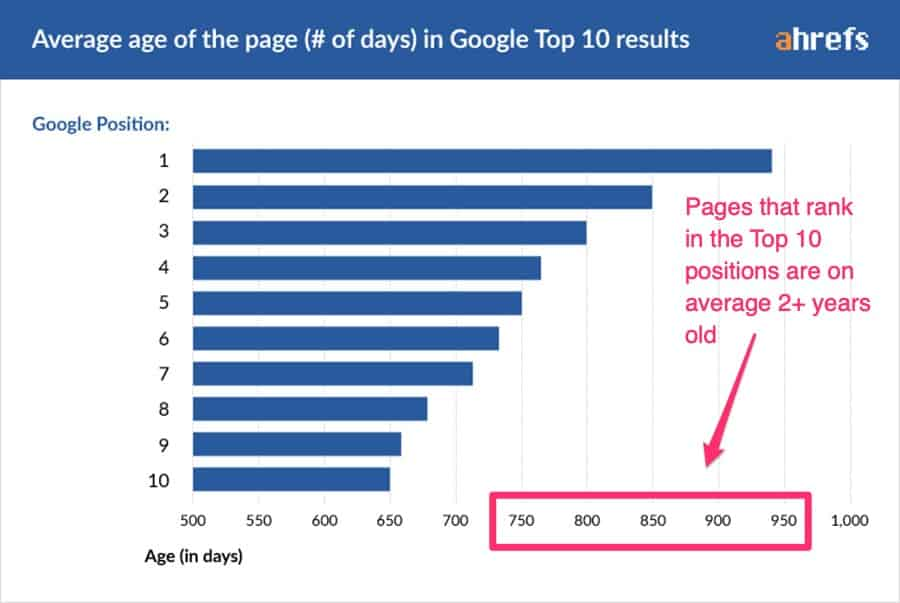 page sin top 10 positions on Google are on average 2+ yrs old