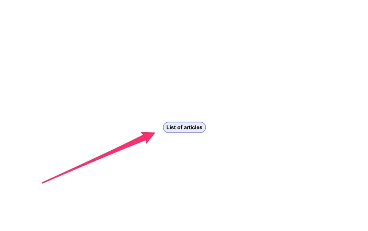 mind map of blog posts