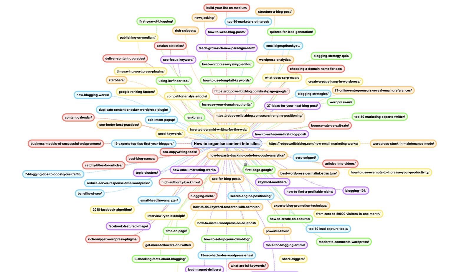 mind map of blog posts (2)