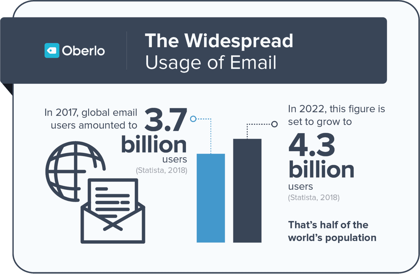 create an email list - global use of email