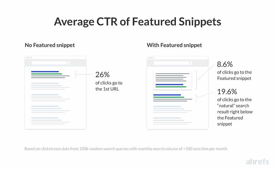 CTR and featured snippets