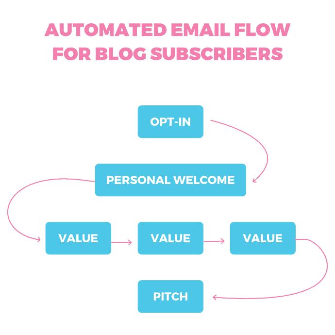 create an email list