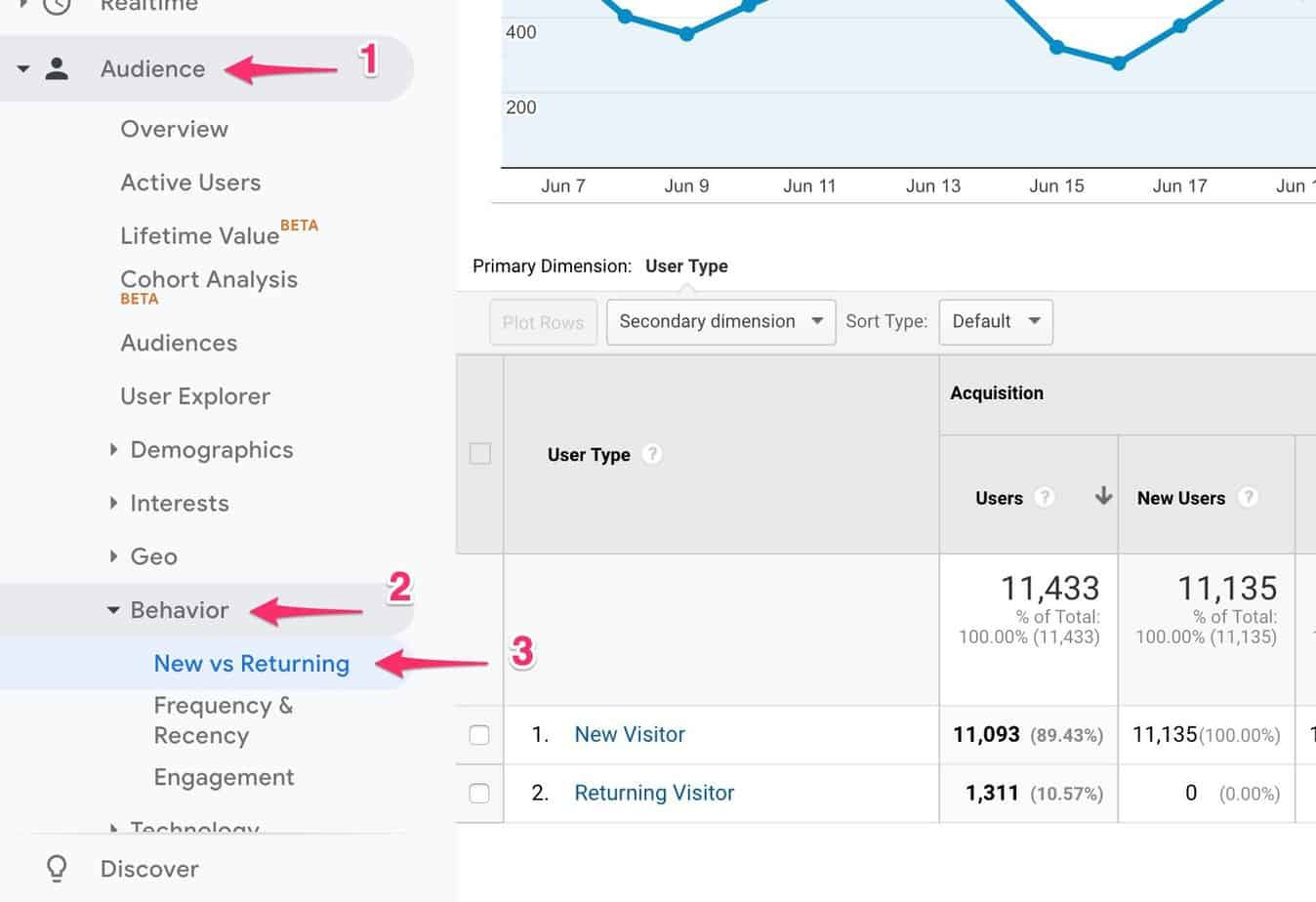 google analytics for bloggers - new vs returning visitors