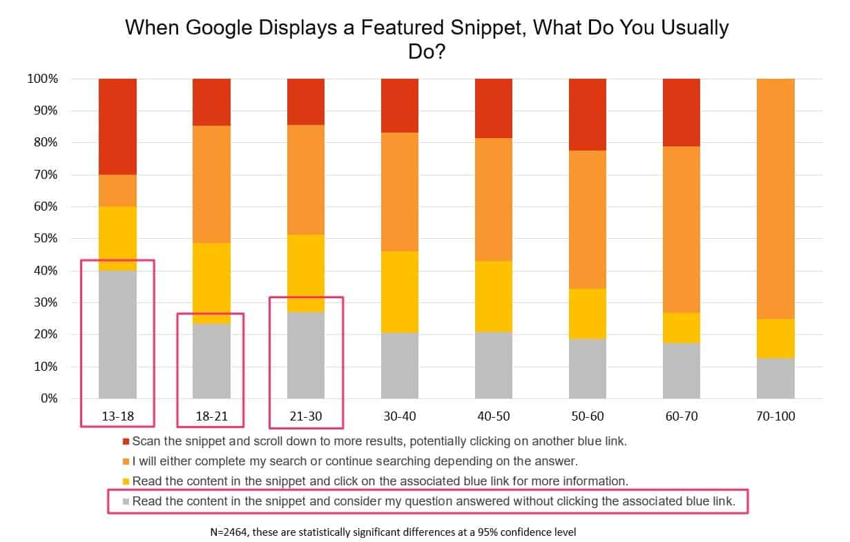 featured snippets and zero click