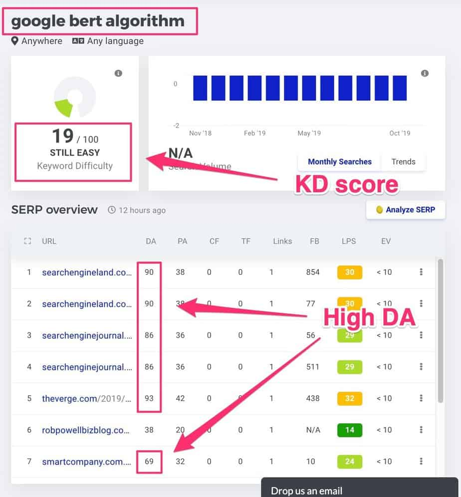 keyword difficulty scores