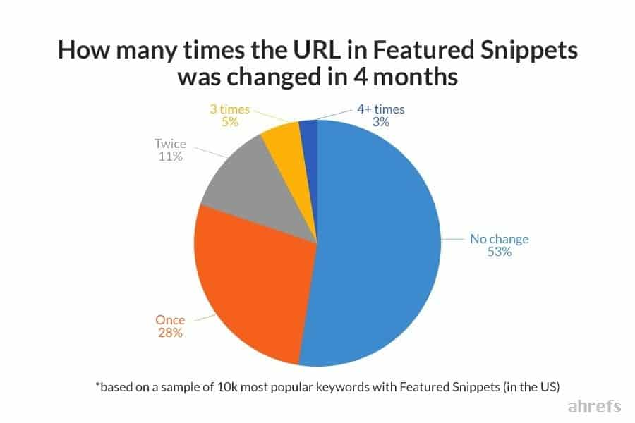 Google SEO trends for 2020 - featured snippets don't change much