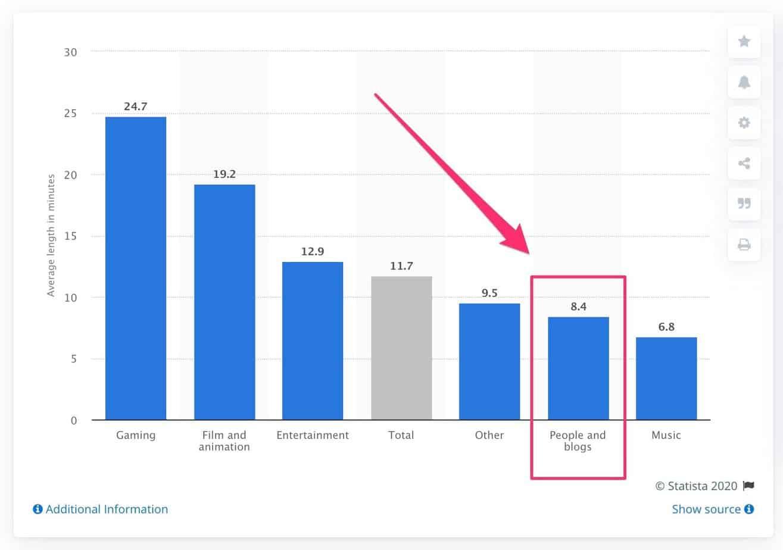 average length of blogging videos on YouTube