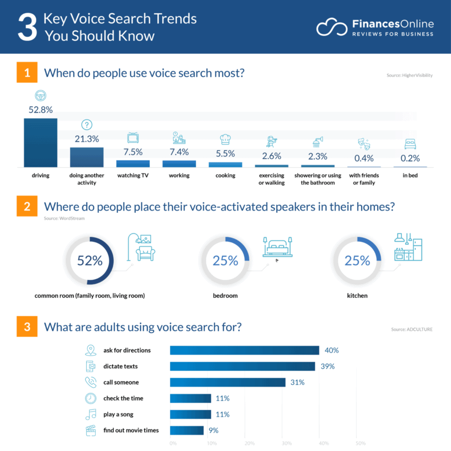 voice search trends