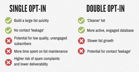 single vs double opt-in