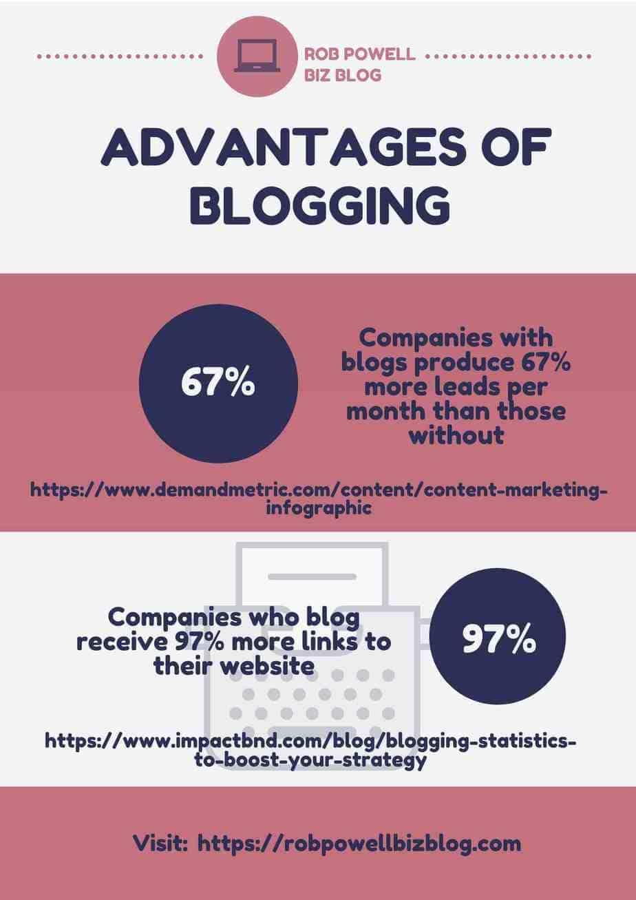 advantages of having a blog