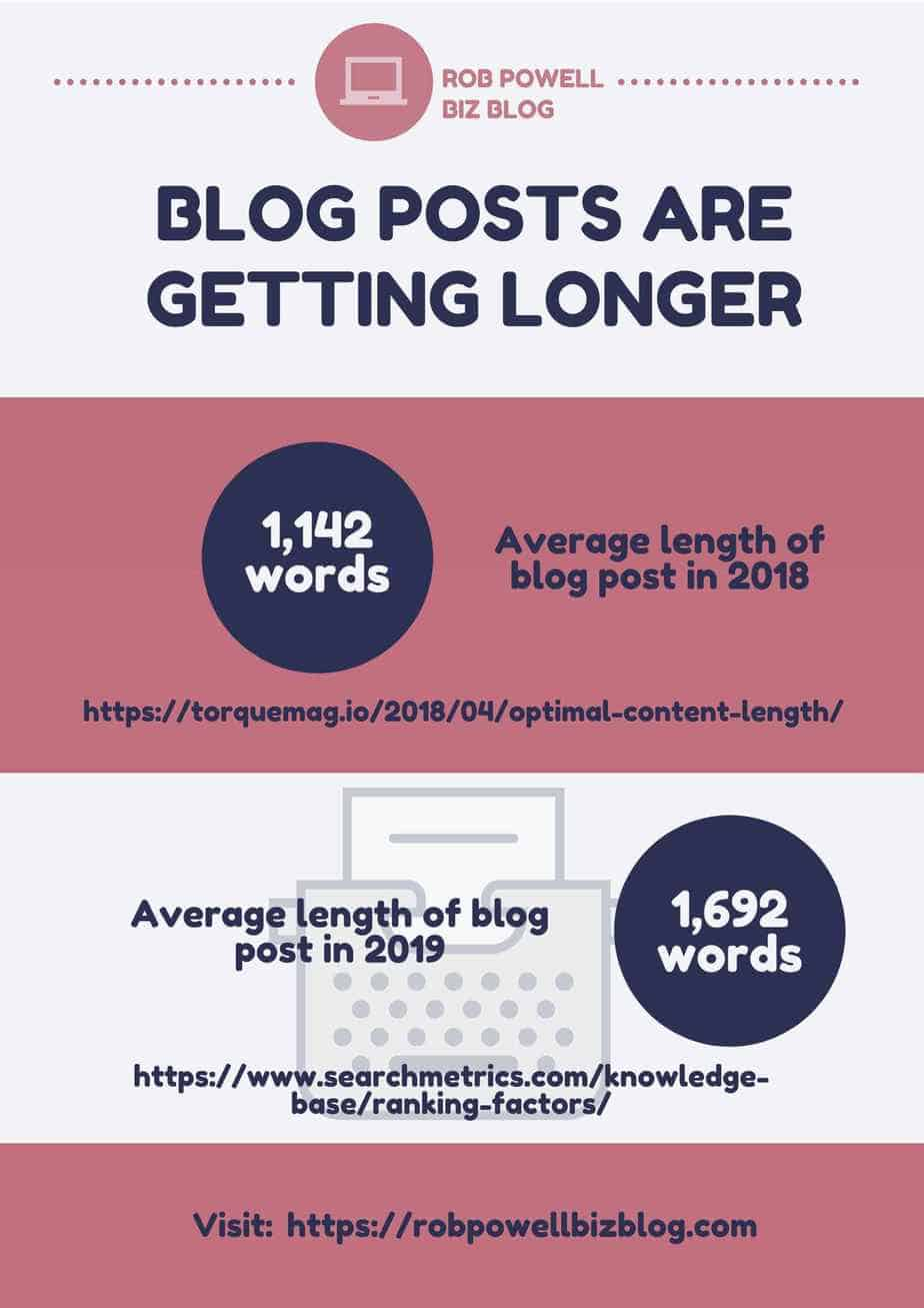 blog posts are getting longer
