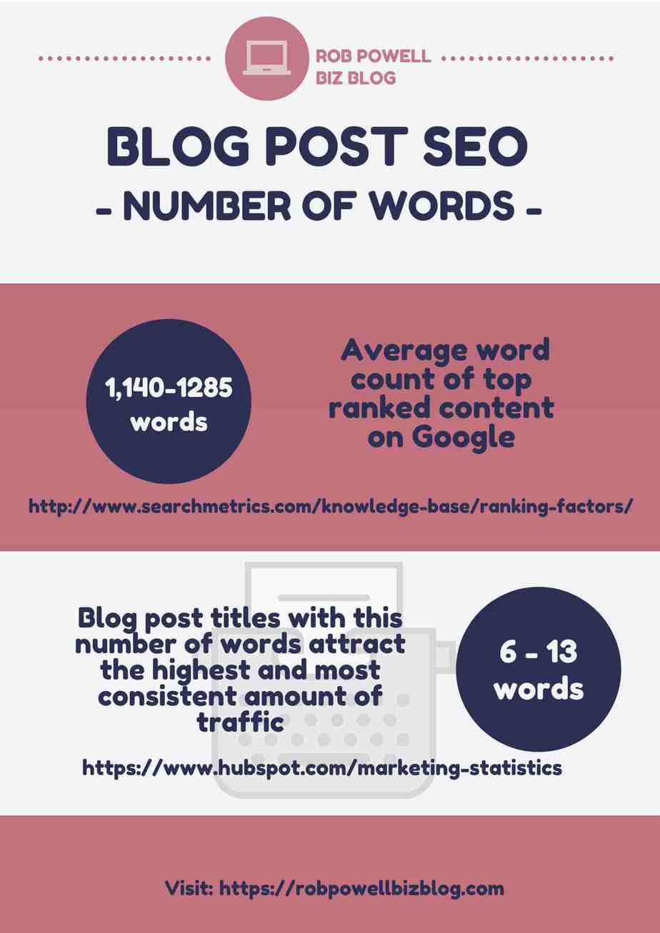 blog post SEO - number of words
