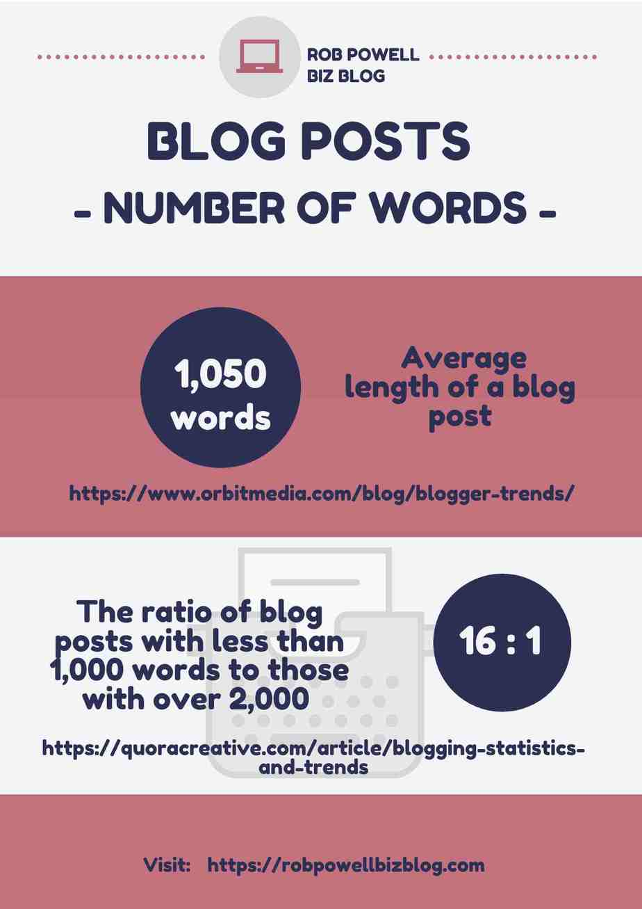 length of blog posts - statistics