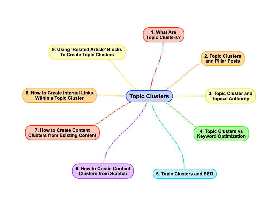topic clusters mind map