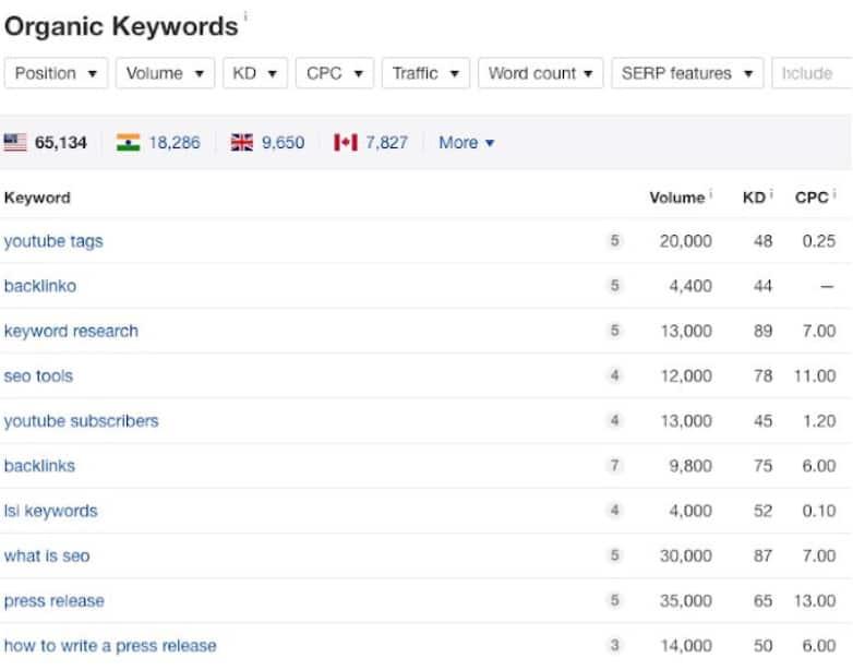 ahrefs - list of organic keywords