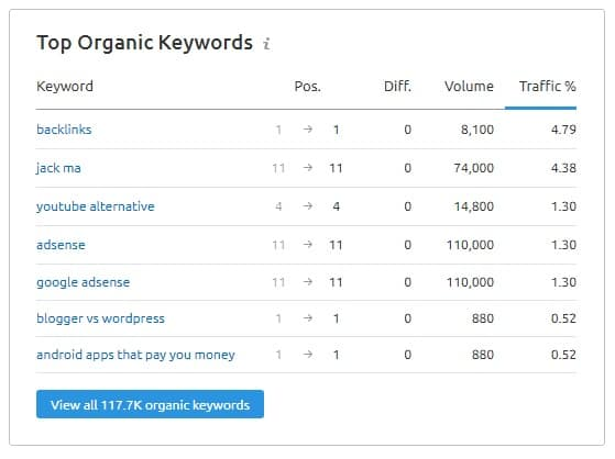 semrush - top organic keywords