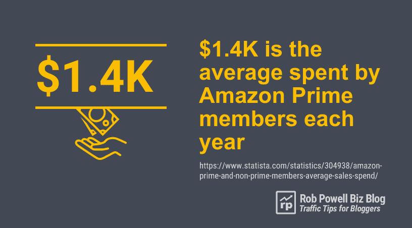 average spent by Amazon Prime members