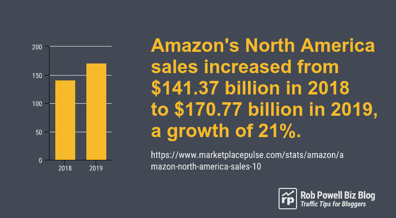 amazon north america sales