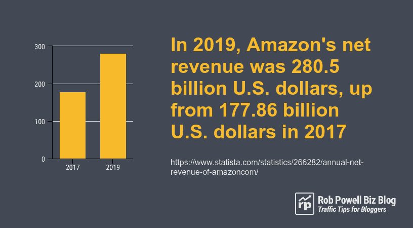 Amazon revenue for 2019