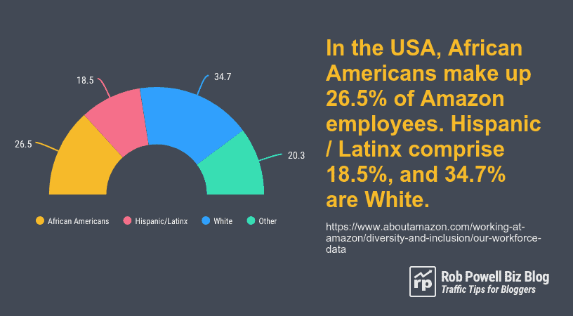 Amazon workforce - ethnicity