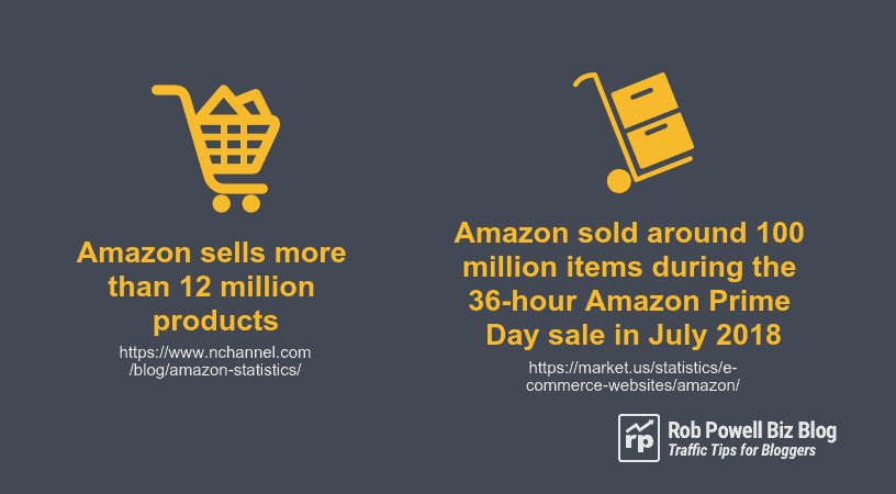 Amazon products sold om Amazon Prime Day Sale