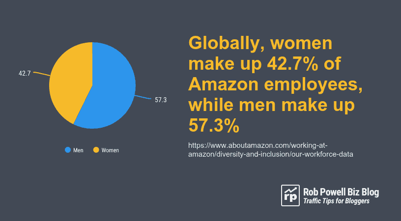 women in Amazon workforce
