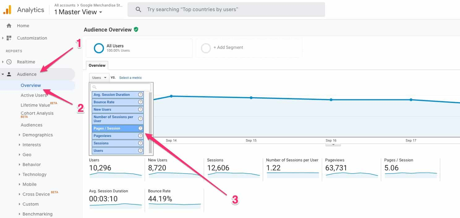 Audience > Overview > Pages Per Session in Google Analytics