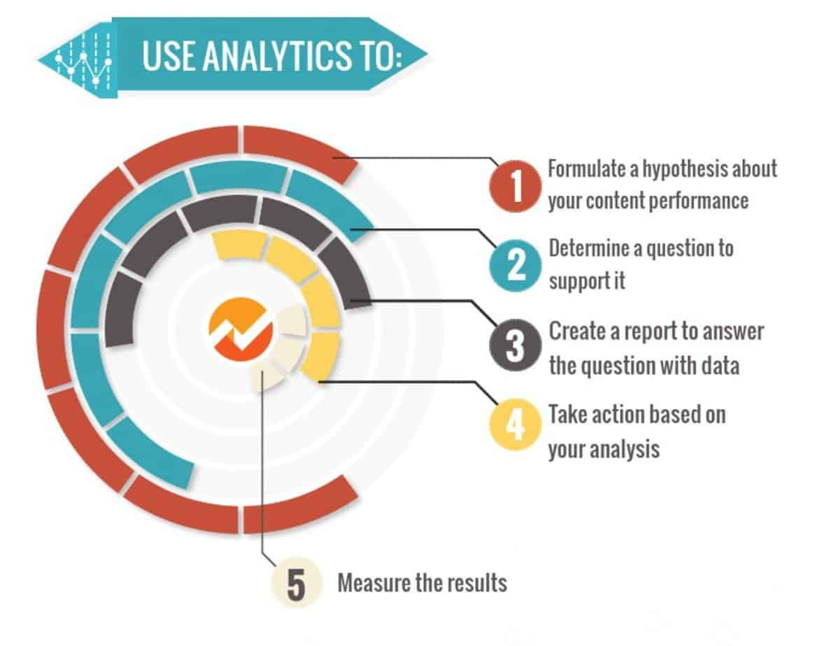 key metrics in google analytics