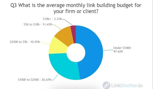 organic link building - average monthly link building budget