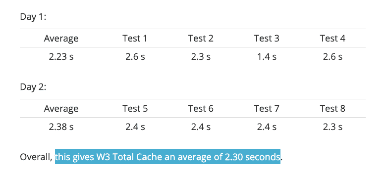 WP Total Cache test results