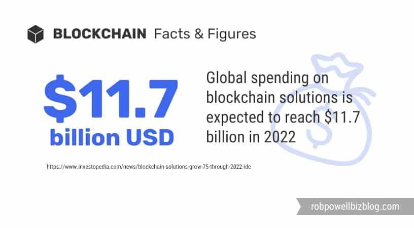 global spending on blockchain