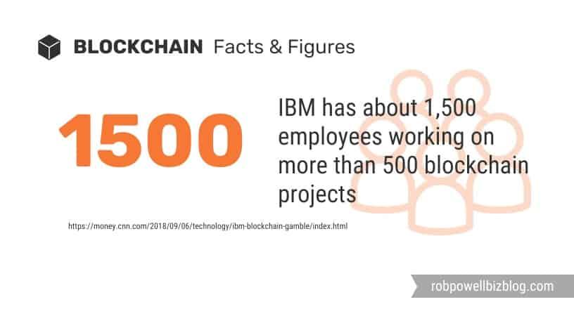 IBM employees working on blockchain