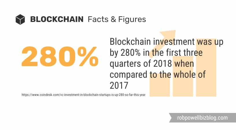 blockchain investment up by 280 per cent