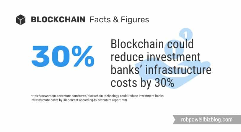 blockchain and bank infrastructure costs