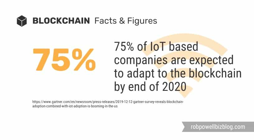 blockchain and Internet of Things