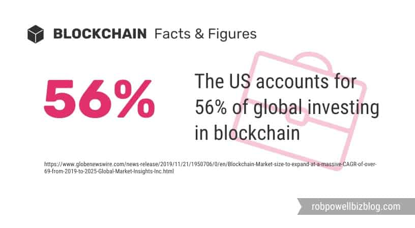 US share of global investment in blockchain