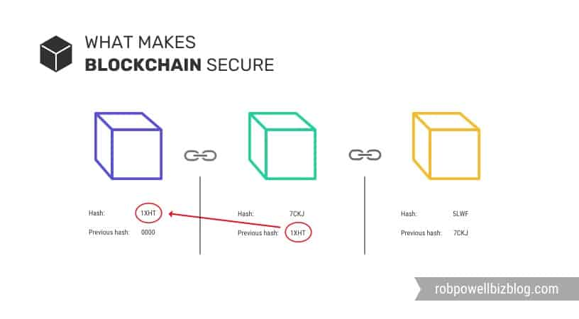 what makes blockchain secure