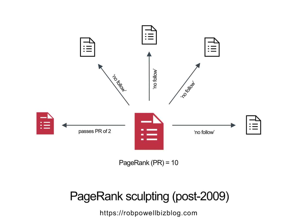 pagerank sculpting - post 2009