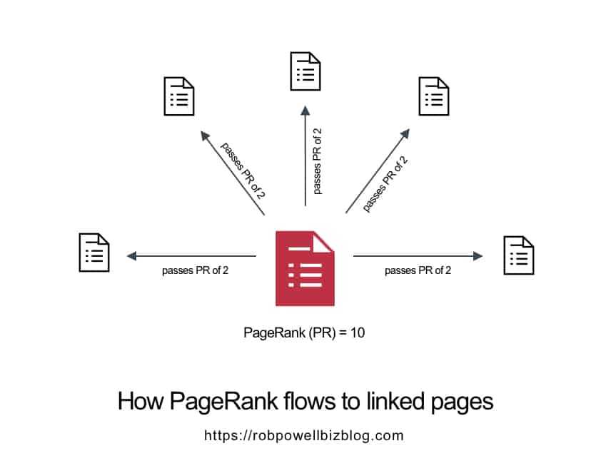 how pagerank flows to linked pages